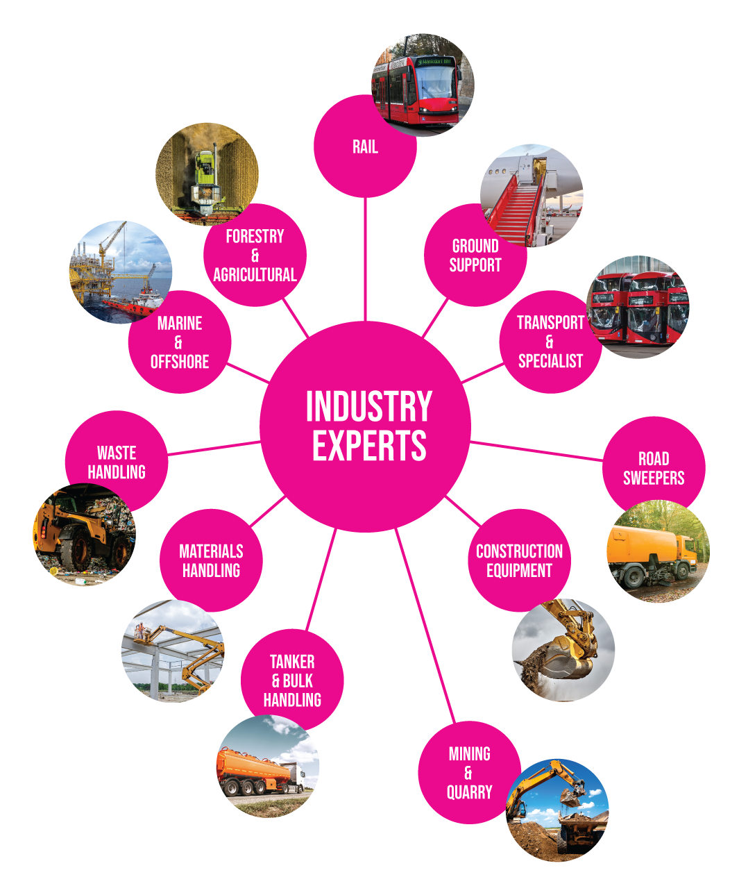 Categories of Expertise: Rail, agricultural, marine, construction, et cetera.
